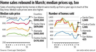 bay-area-home-prices