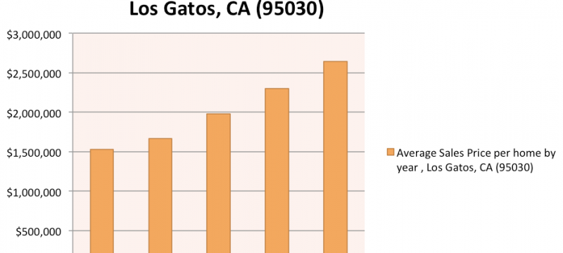 2015-bay-area-los-gatos sales